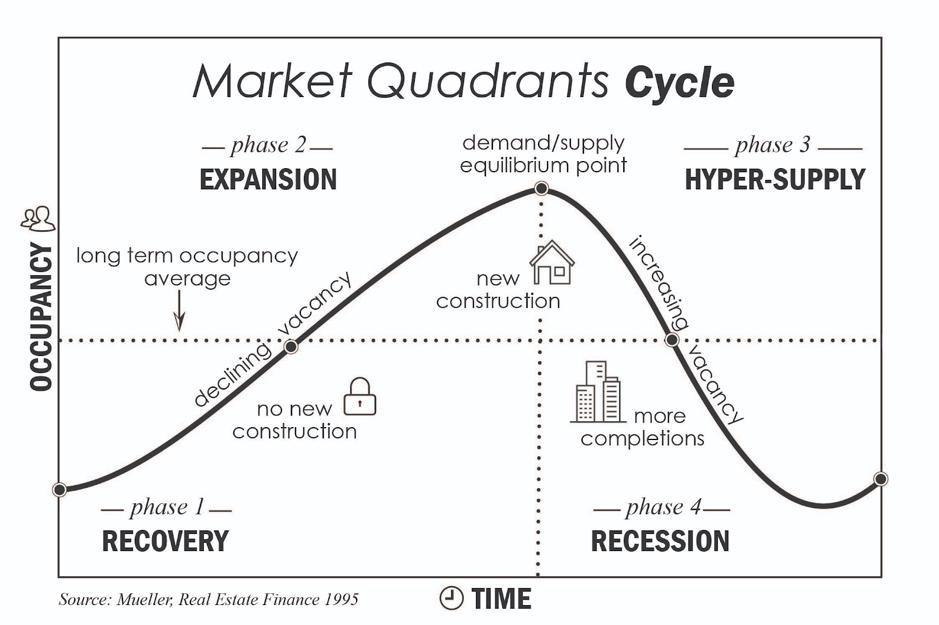 Gleichgewichtsmodell des Immobilienmarktes