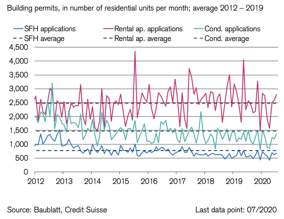 Abbildung 5. Mietwohnungsbauanträge haben sich bereits erholt und den langjährigen Durchschnitt überschritten